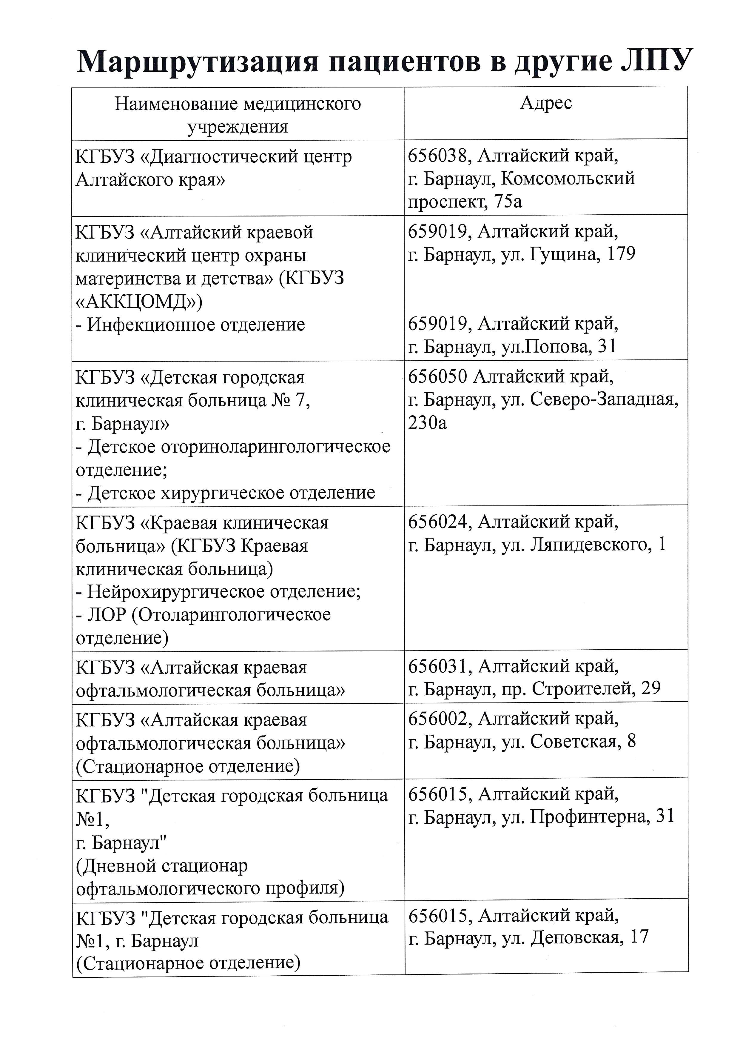 Маршрутизация пациентов в другие ЛПУ